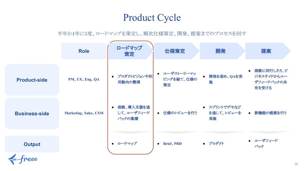 15 Product Cycle 半年か1年に1度、ロードマップを策定し、順次仕様策定、開発、...