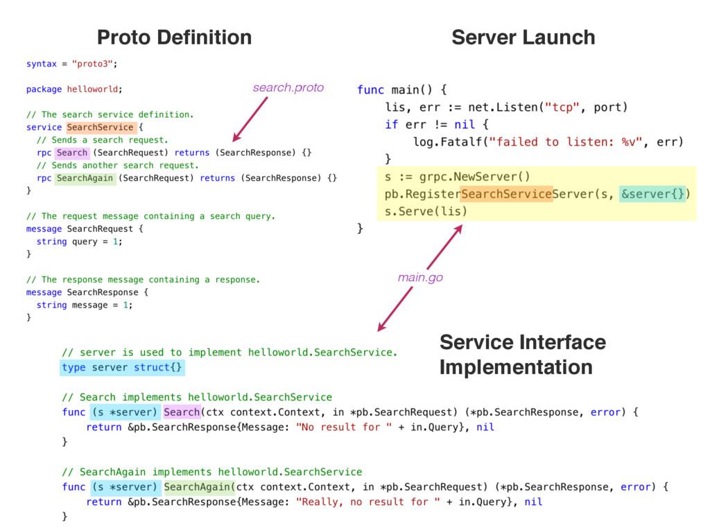 Server Launch Service Interface Implementation ...