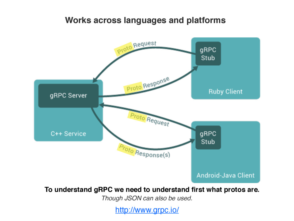 Works across languages and platforms To underst...