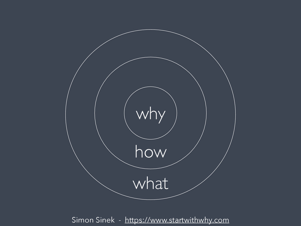 Simon Sinek - https://www.startwithwhy.com why ...