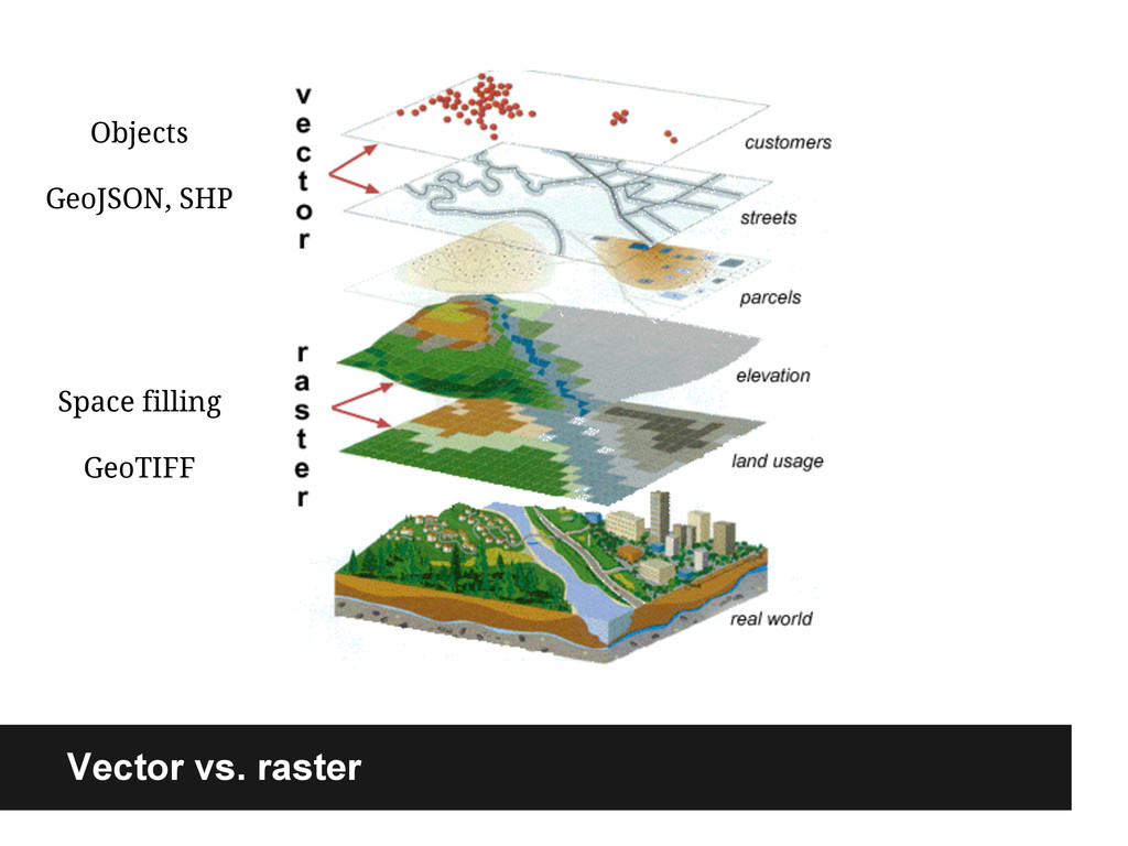 Vector vs. raster Space filling GeoTIFF Objects...