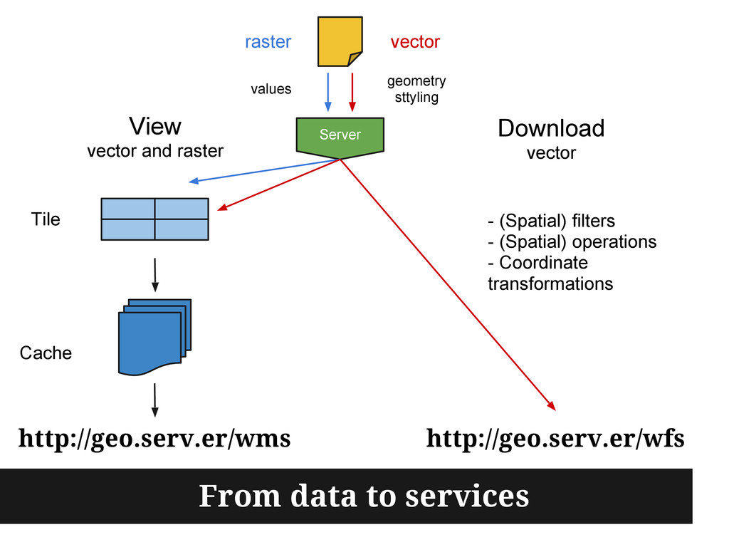 http://geo.serv.er/wms Server View vector and r...