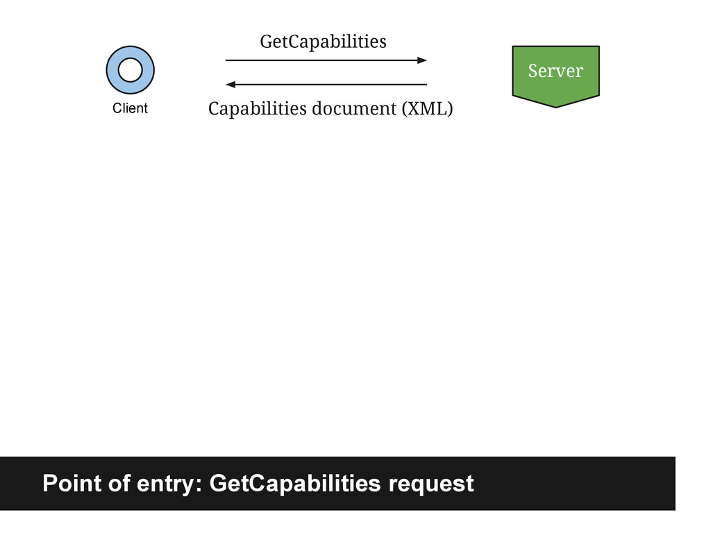 Client GetCapabilities Server Capabilities docu...