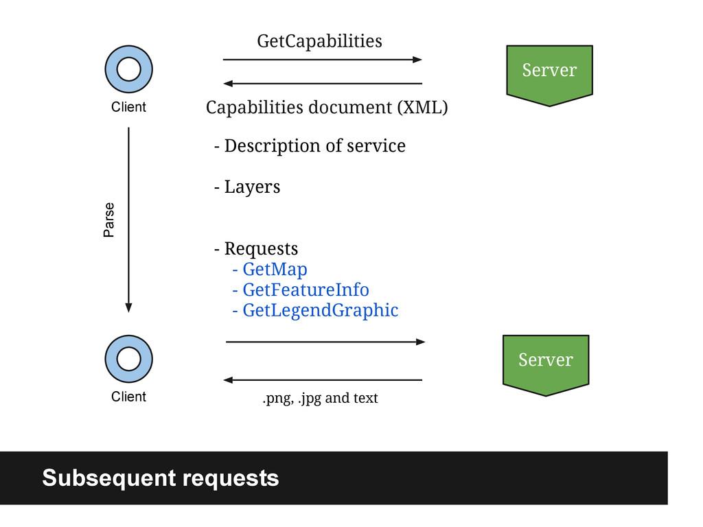 Client Server - Description of service - Layers...