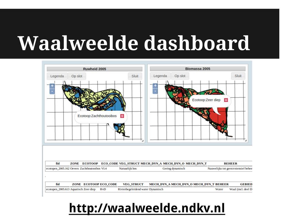 Waalweelde dashboard http://waalweelde.ndkv.nl