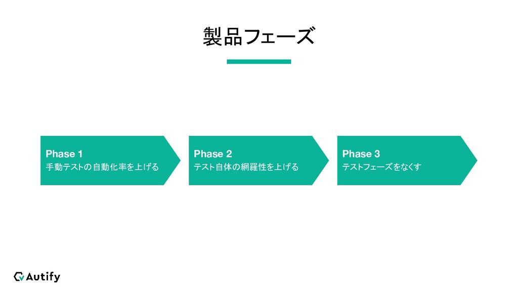 製品フェーズ Phase 1 手動テストの自動化率を上げる Phase 2 テスト自体の網羅性...