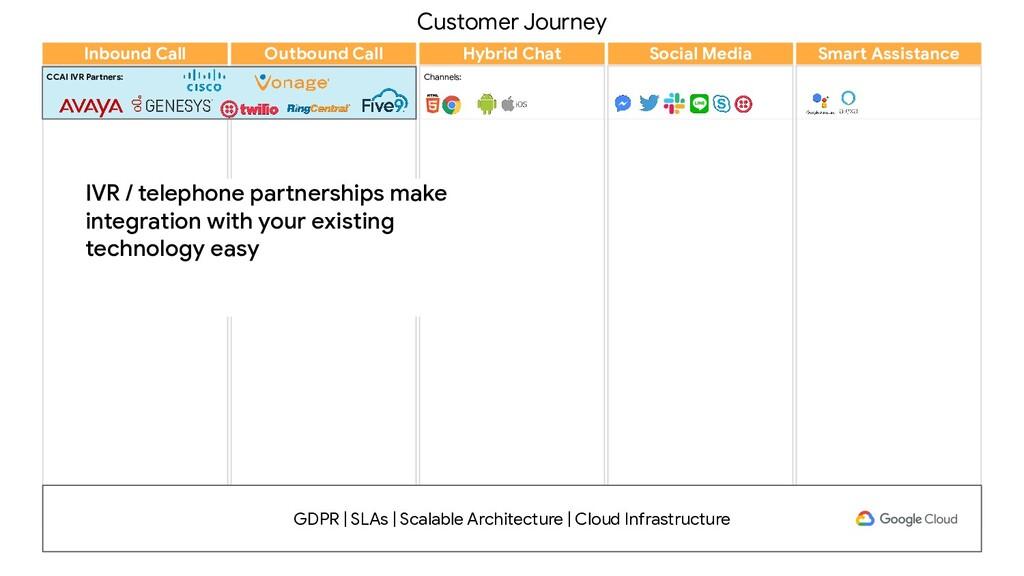 Customer Journey Channels: Inbound Call Outboun...