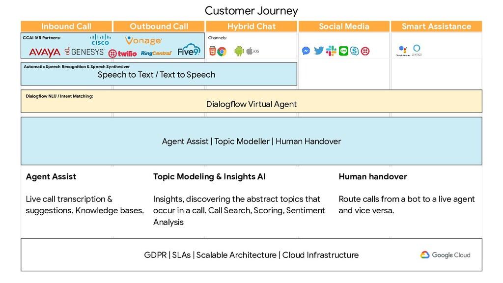 Customer Journey Channels: GDPR | SLAs | Scalab...