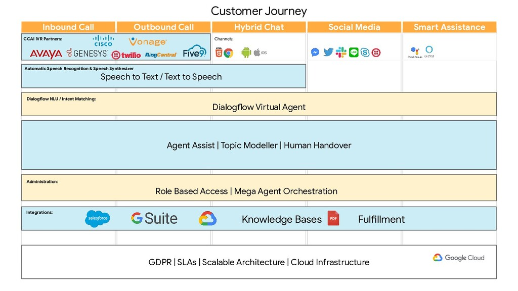 Customer Journey Channels: Administration: Role...