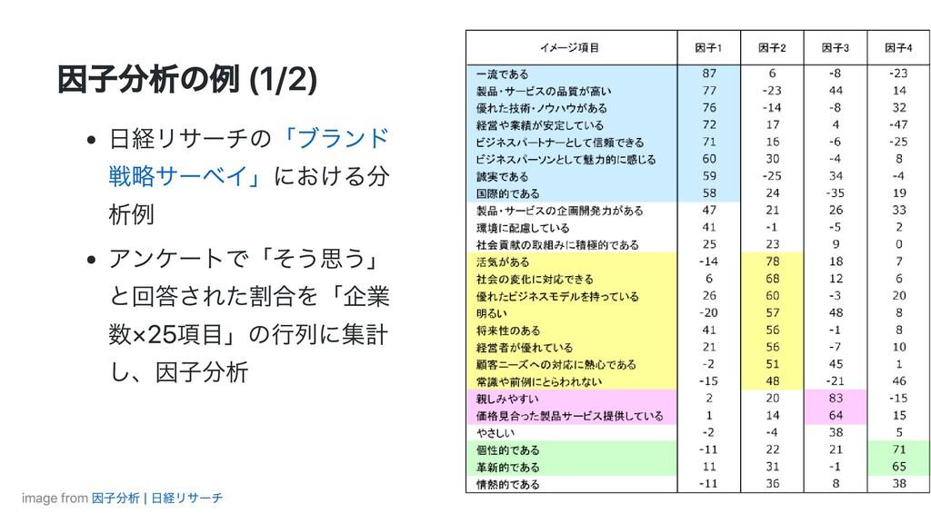 因⼦分析の例 (1/2) ⽇経リサーチの「ブランド 戦略サーベイ」における分 析例 アンケート...