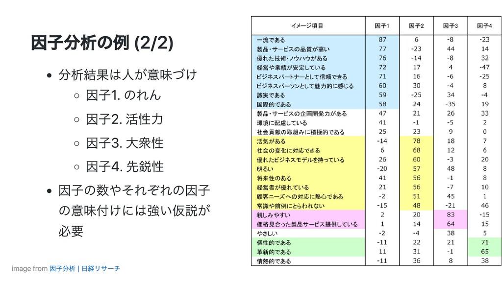 因⼦分析の例 (2/2) 分析結果は⼈が意味づけ 因⼦1. のれん 因⼦2. 活性⼒ 因⼦3....