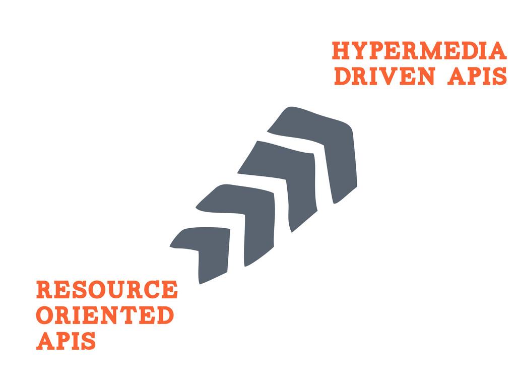 HYPERMEDIA DRIVEN APIs Resource Oriented APIS