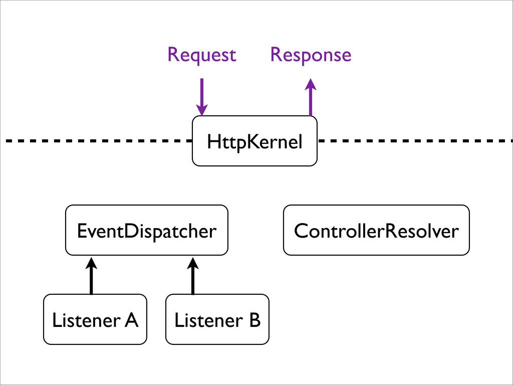 HttpKernel EventDispatcher ControllerResolver L...