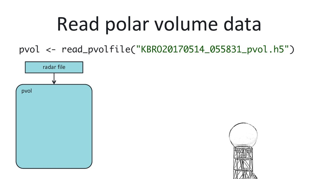 pvol Read polar volume data pvol <- read_pvolfi...