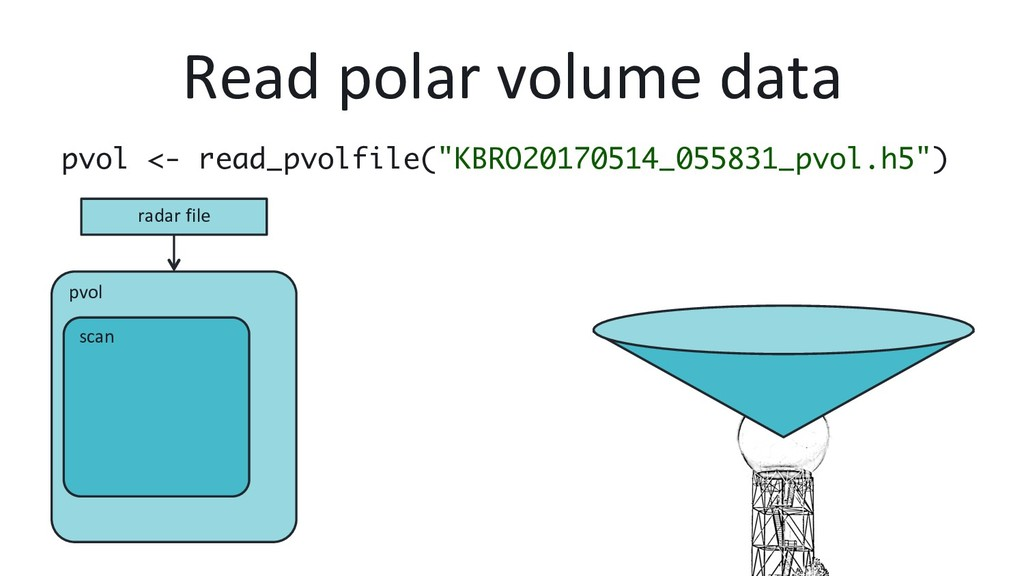 pvol scan Read polar volume data pvol <- read_p...