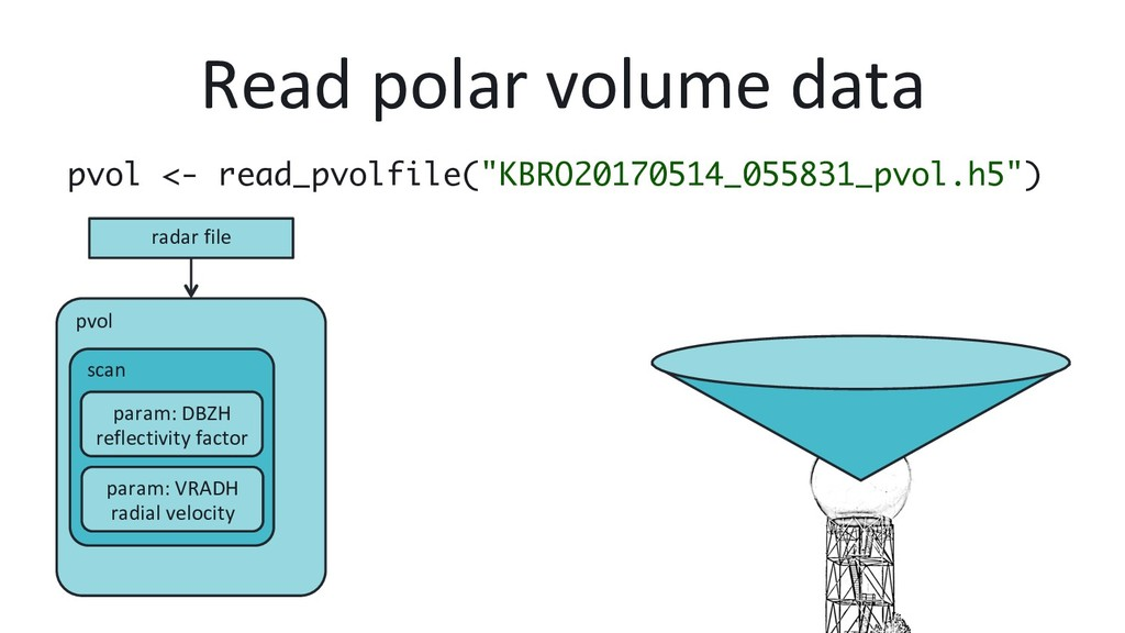 pvol scan param: VRADH radial velocity param: D...