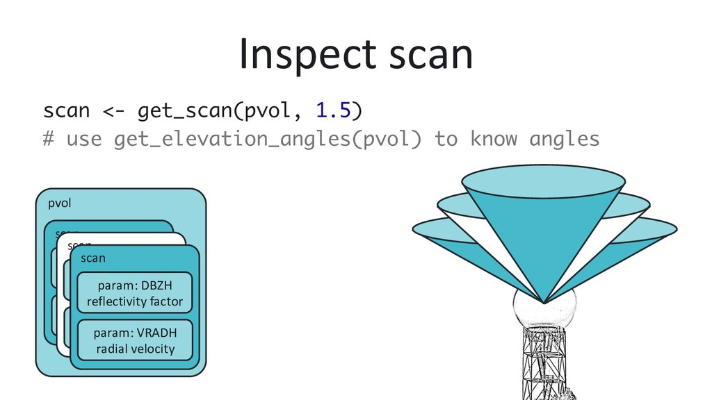 Inspect scan scan <- get_scan(pvol, 1.5) # use ...