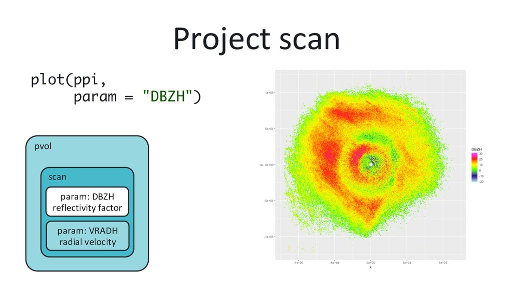 """Project scan plot(ppi,  param = """"DBZH"""") pvol s..."""