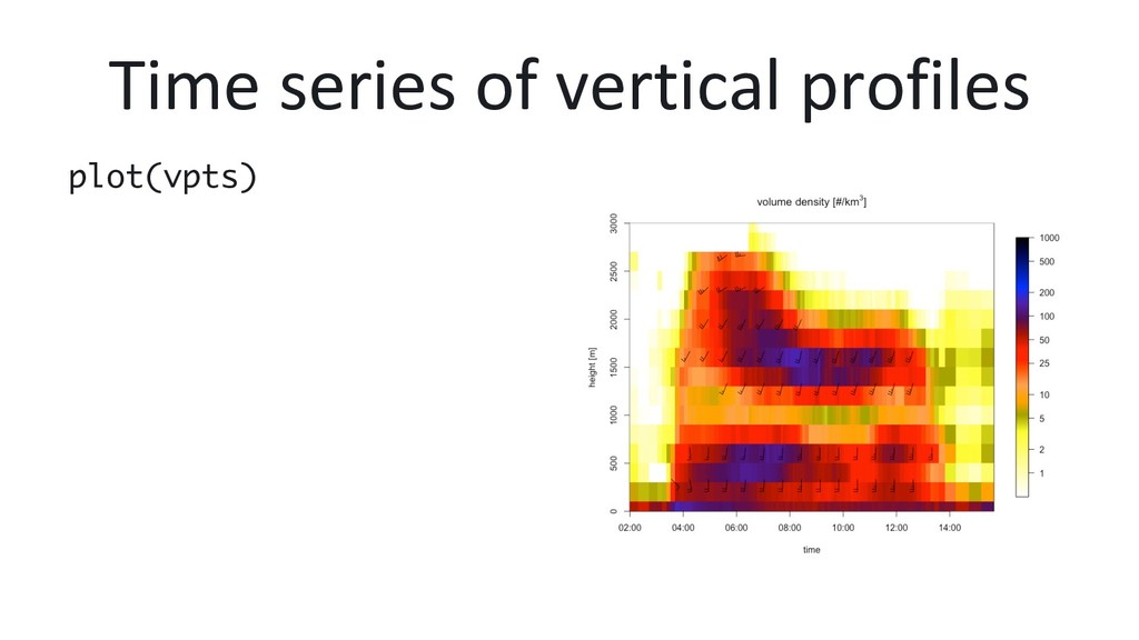 Time series of vertical profiles plot(vpts)