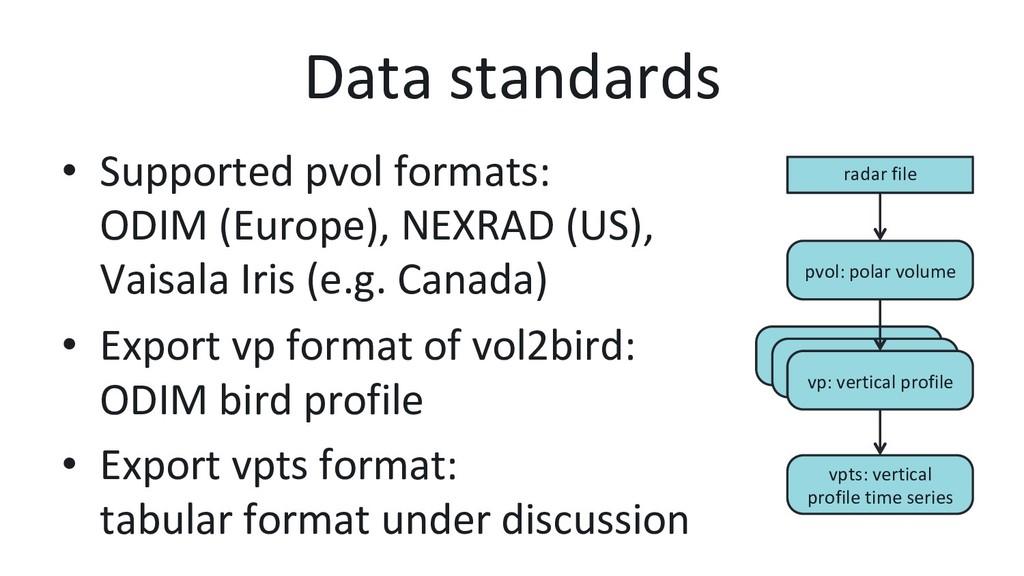 vp: vertical profile vp: vertical profile Data ...
