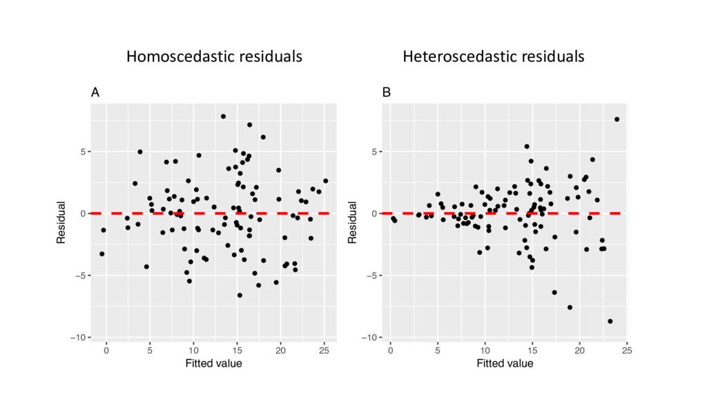 Homoscedastic residuals Heteroscedastic residua...