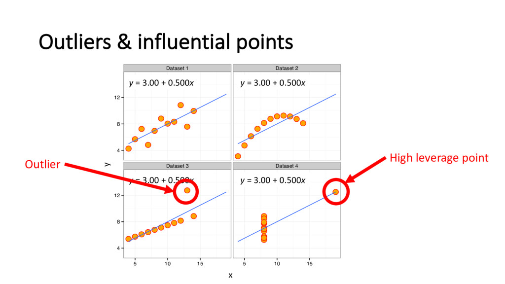 Outliers & influential points ● ● ● ● ● ● ● ● ●...