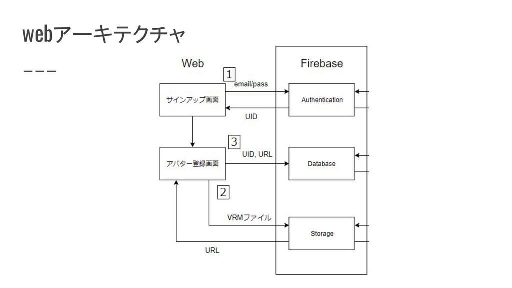 webアーキテクチャ