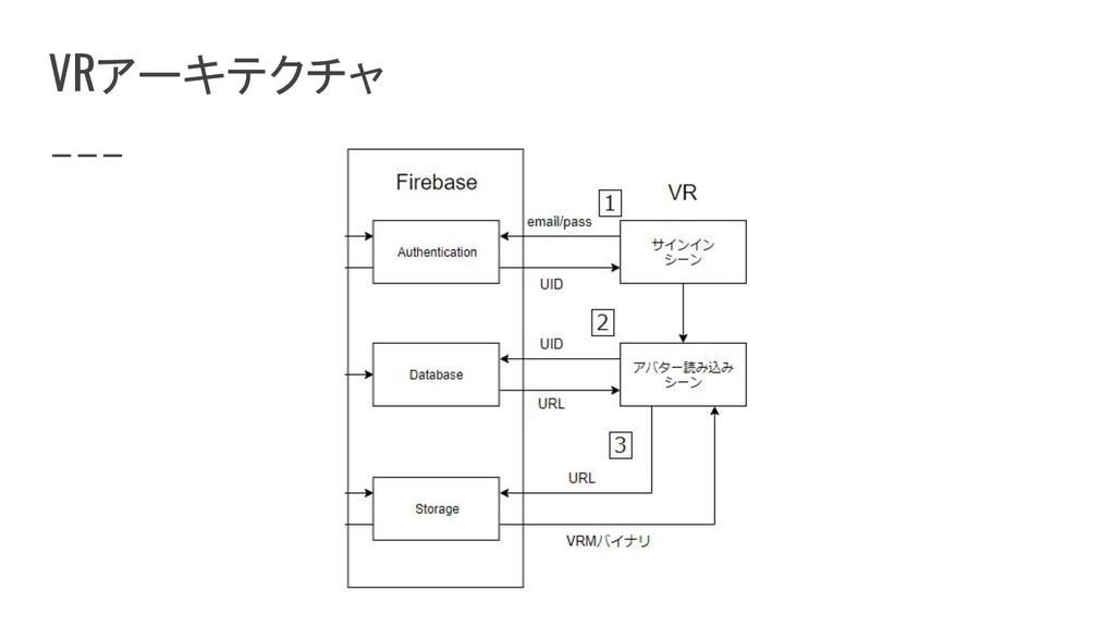 VRアーキテクチャ