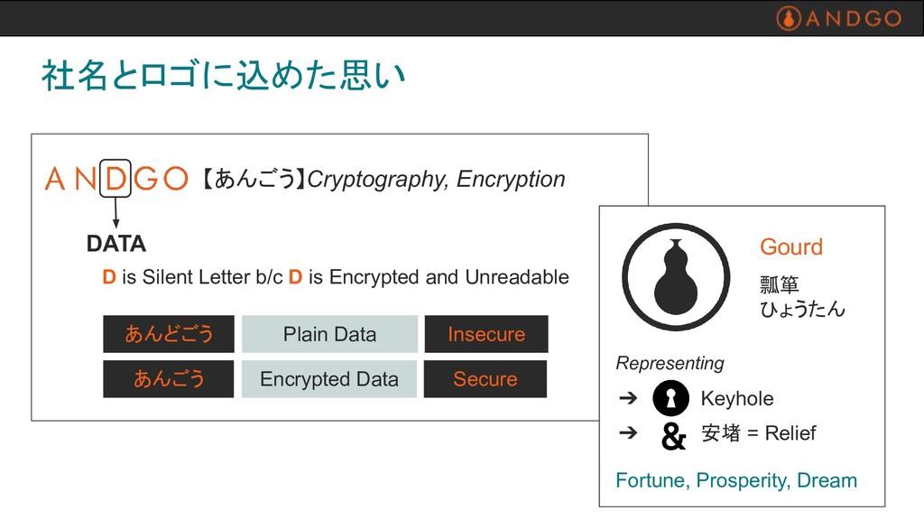 社名とロゴに込めた思い あんどごう Plain Data Insecure あんごう Encr...