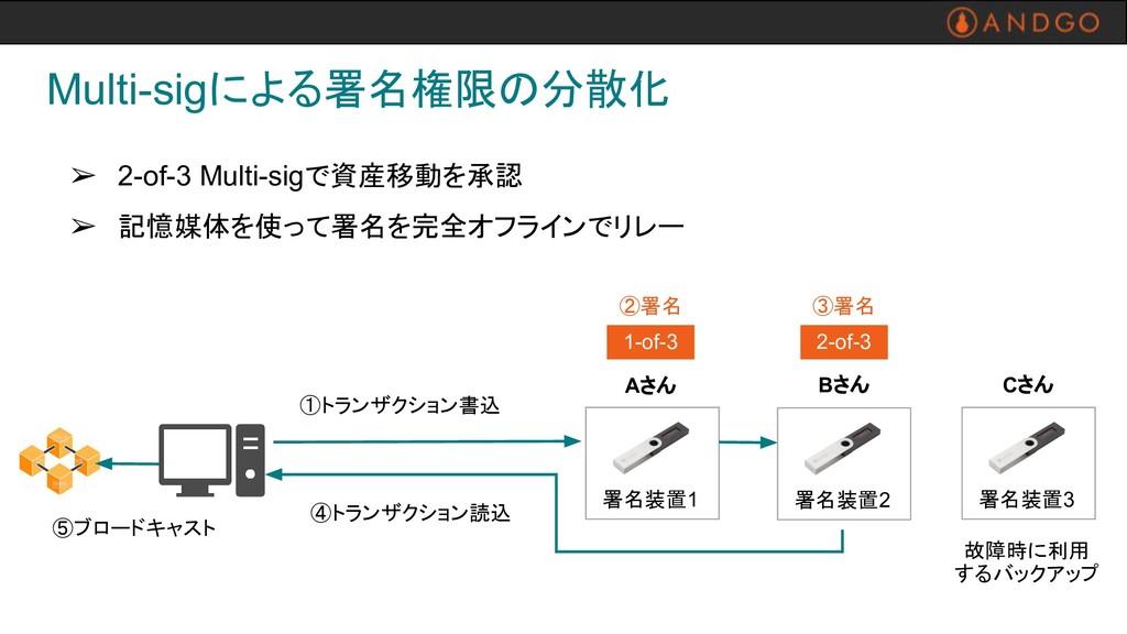➢ 2-of-3 Multi-sigで資産移動を承認 ➢ 記憶媒体を使って署名を完全オフライン...