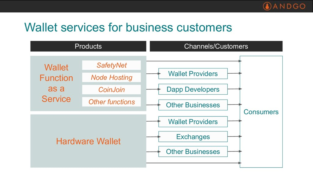 Wallet services for business customers Wallet P...