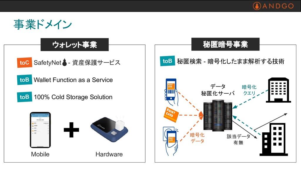事業ドメイン Hardware Mobile SafetyNet - 資産保護サービス 100...