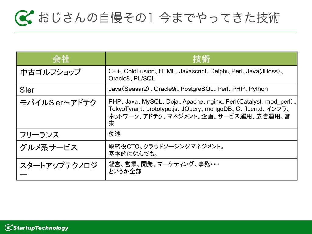 ͓͡͞Μͷࣗຫͦͷࠓ·Ͱ͖ٕͬͯͨज़ 会社 技術 中古ゴルフショップ C++、ColdF...