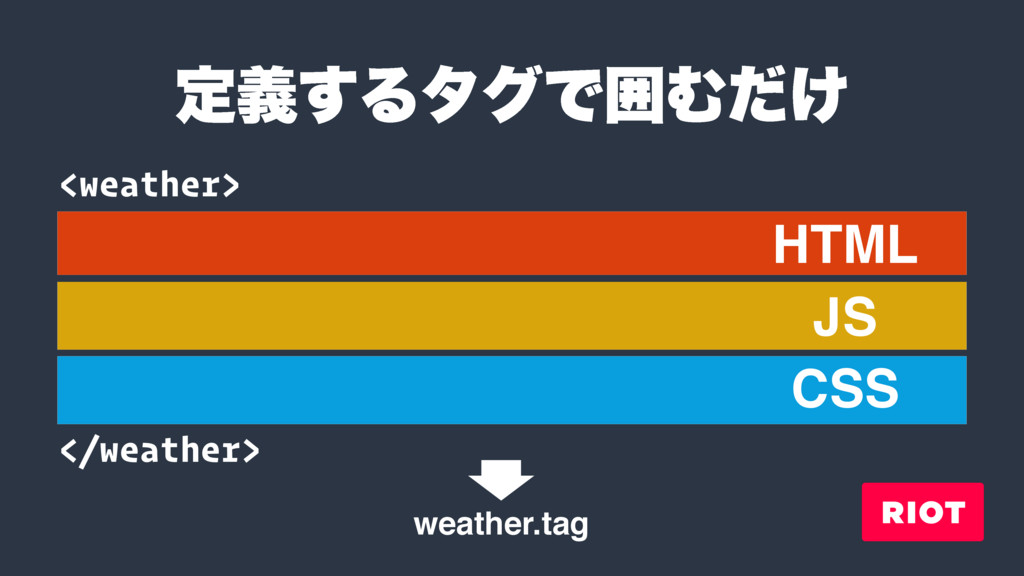 <weather> </weather> HTML JS CSS ఆٛ͢ΔλάͰғΉ͚ͩ we...