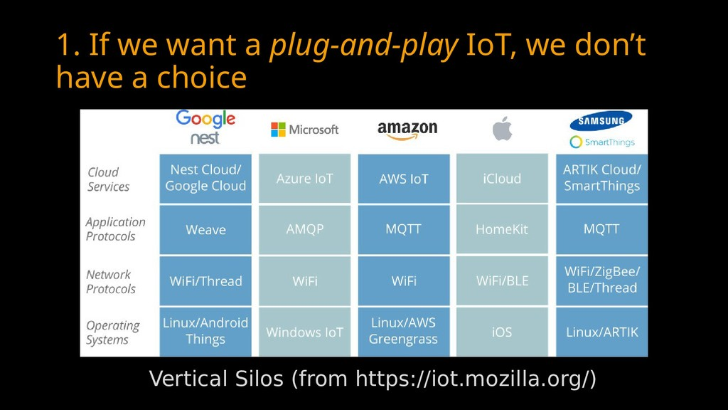 1. If we want a plug-and-play IoT, we don't hav...