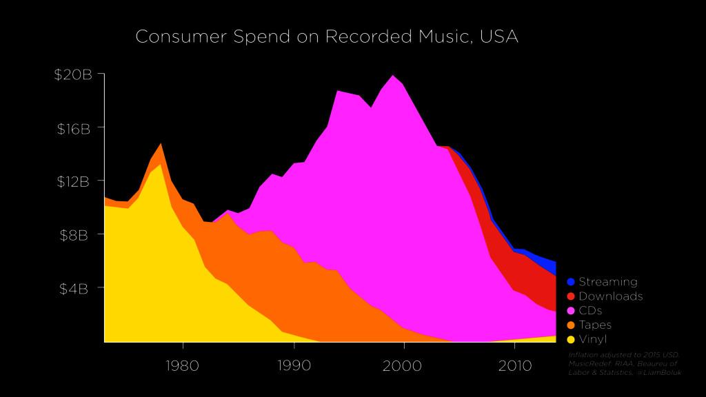 1980 1990 2000 2010 $4B $8B $12B $16B $20B Stre...