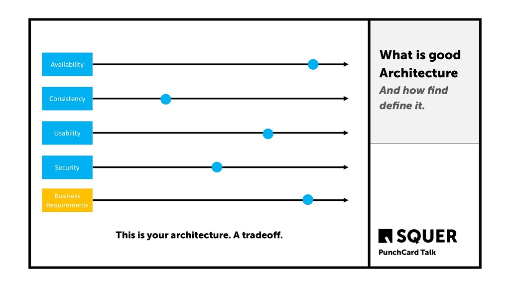 What is good Architecture And how find define it....