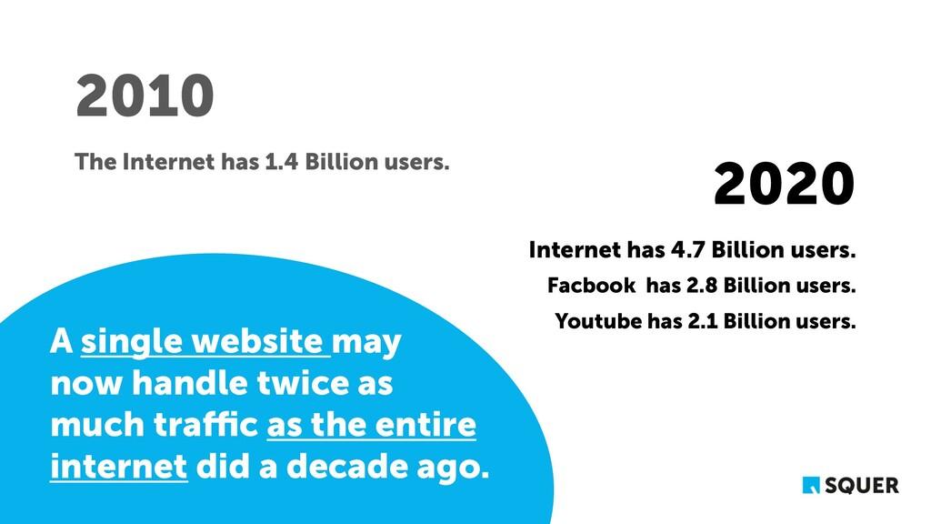 Internet has 4.7 Billion users. Facbook has 2.8...