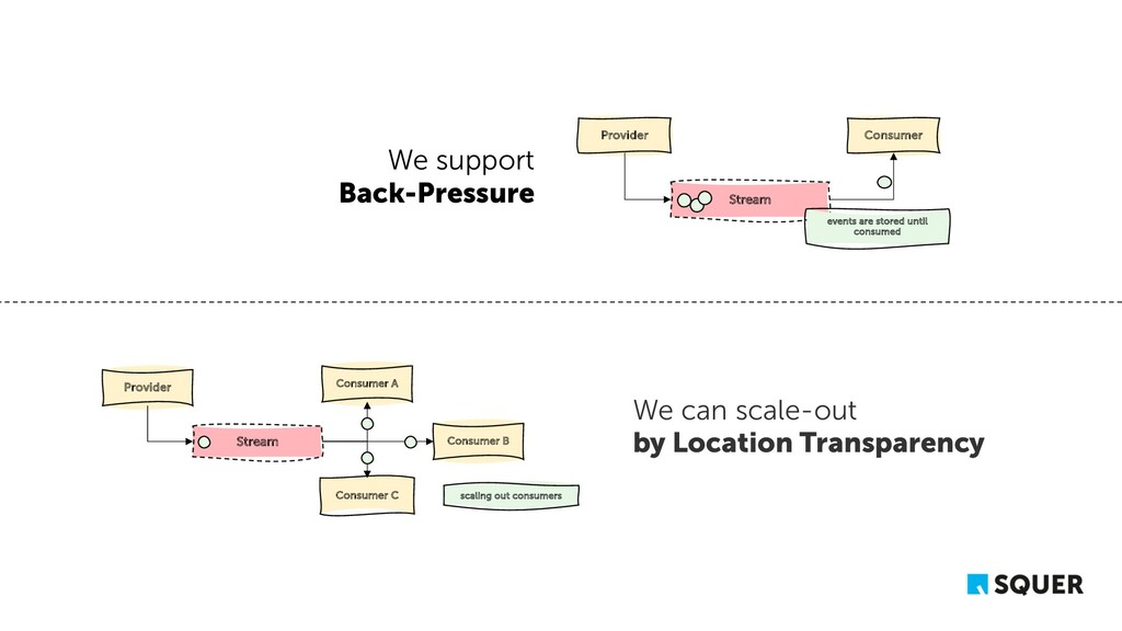 We support Back-Pressure Stream Provider Consum...