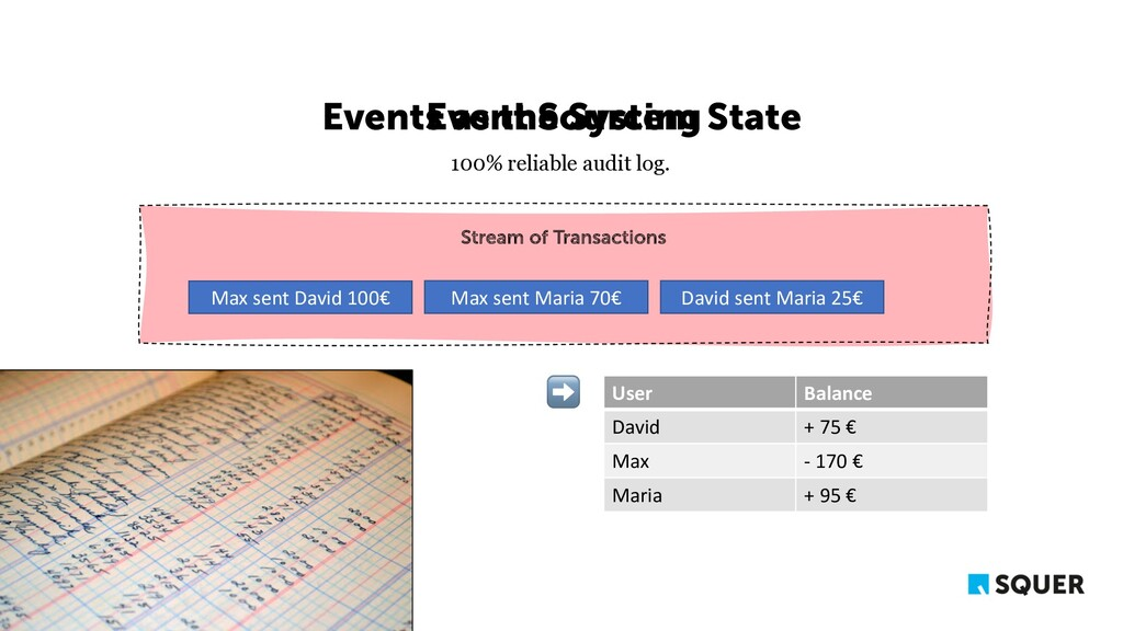 Events as the System State Stream of Transactio...