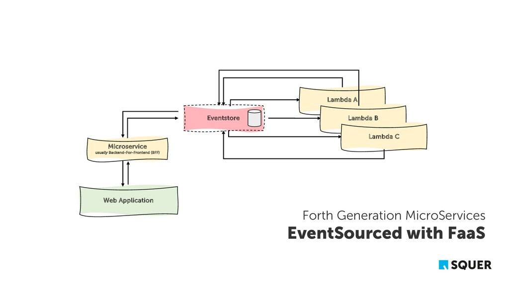 Web Application Eventstore Microservice usually...