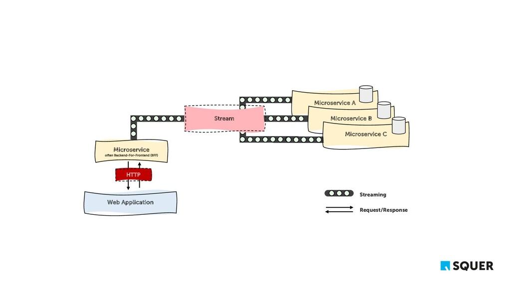 Microservice A Web Application Microservice B M...