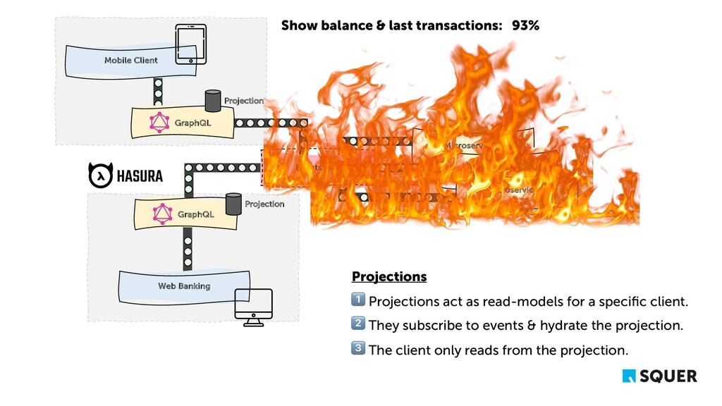GraphQL Mobile Client Projection Microservice A...