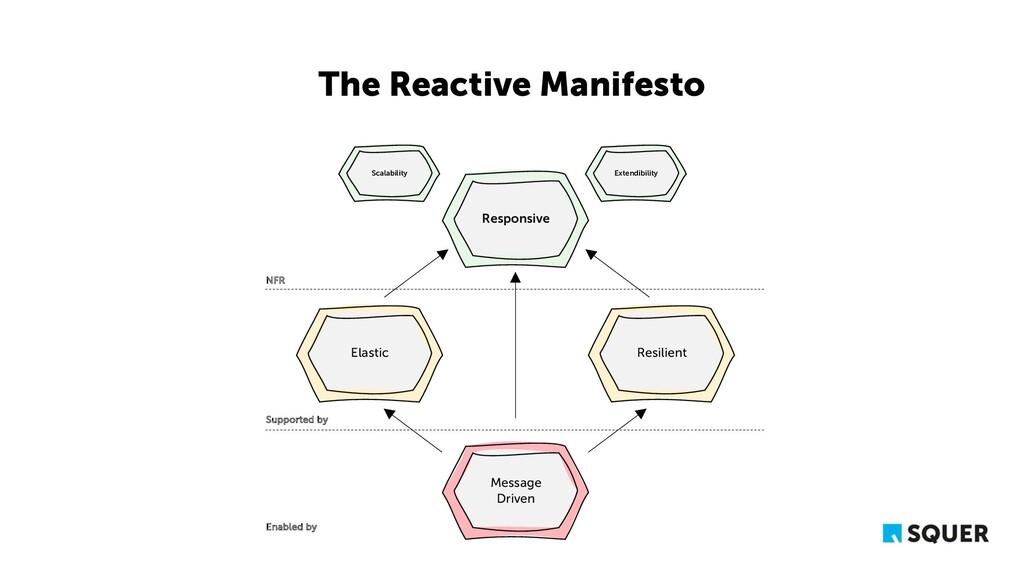 The Reactive Manifesto Message Driven Responsiv...