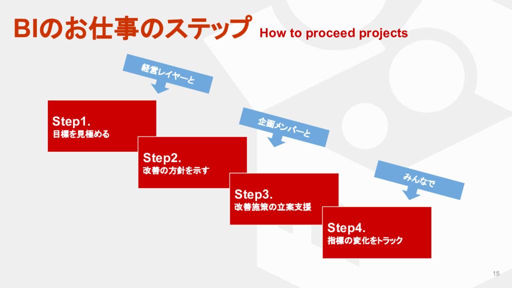 15 Step1. 目標を見極める Step2. 改善の方針を示す Step3. 改善施策の立...