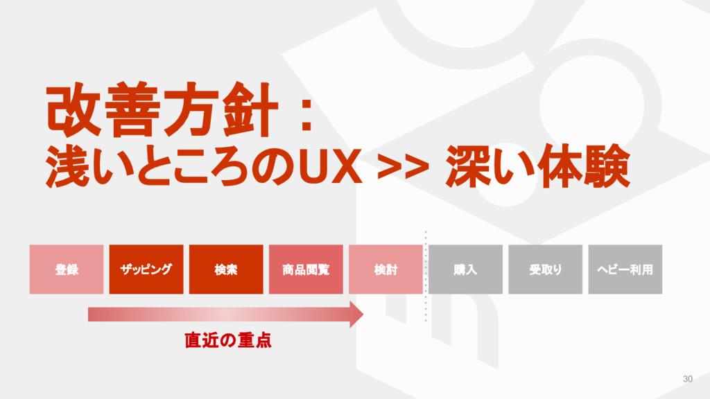 改善方針 : 浅いところのUX >> 深い体験 30 登録 ザッピング 検索 商品閲覧 検討 ...