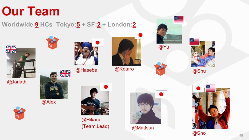 48 Our Team Worldwide 9 HCs Tokyo:5 + SF:2 + Lo...