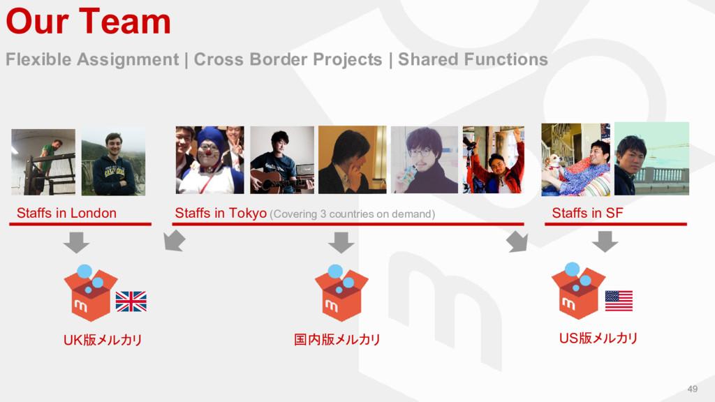 49 Our Team Flexible Assignment   Cross Border ...