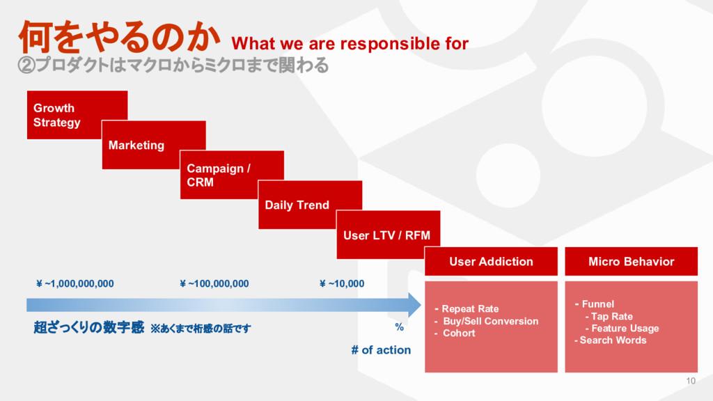 10 何をやるのか What we are responsible for ②プロダクトはマク...