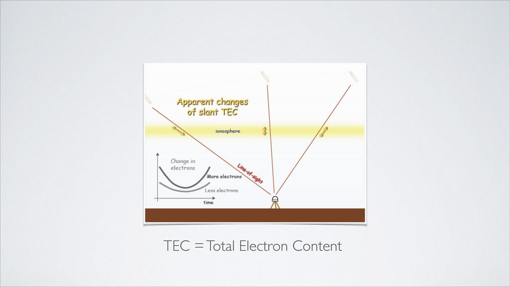 TEC = Total Electron Content